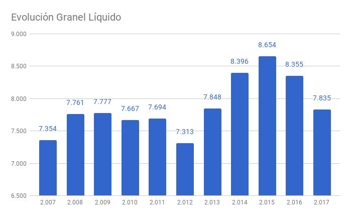 Grandes líquidos