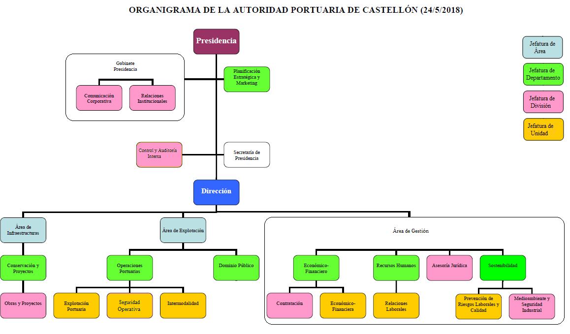 organigrama organización portuaria
